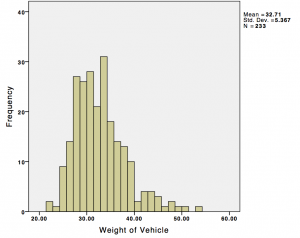 Weight histogram