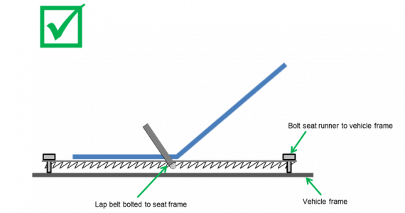 as highlighted in rule 4 6 2, the mounting of the seat belt is critical to  ensuring that it provides the rider with full protection  the following  diagrams